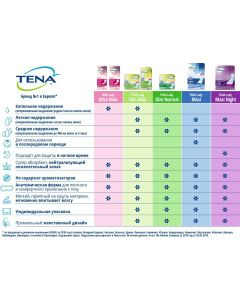 Buy Urological pads Tena Lady Ultra Mini, 14 pcs | Online Pharmacy | https://buy-pharm.com